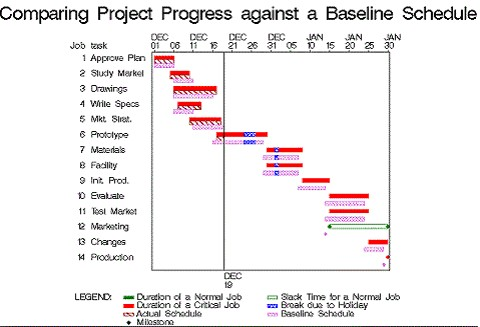 Example of Baseline Gantt Chart