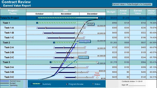 Example of Earned Value Gantt Chart