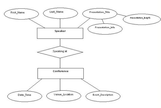example of entity relationship diagramer diagram for speakers at a conference