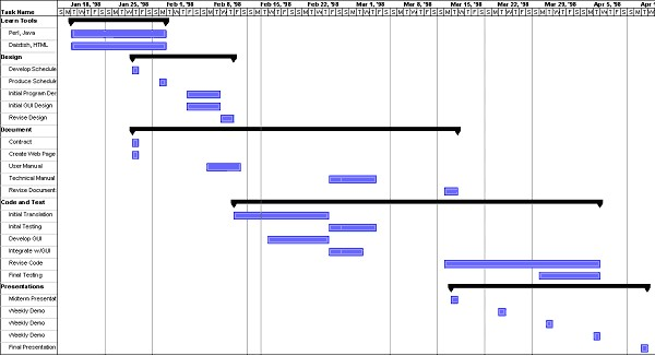Example of Summary Gantt Chart